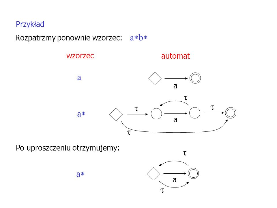 Przykład Rozpatrzmy ponownie wzorzec: a b a a wzorzec automat a a a a Po uproszczeniu otrzymujemy: