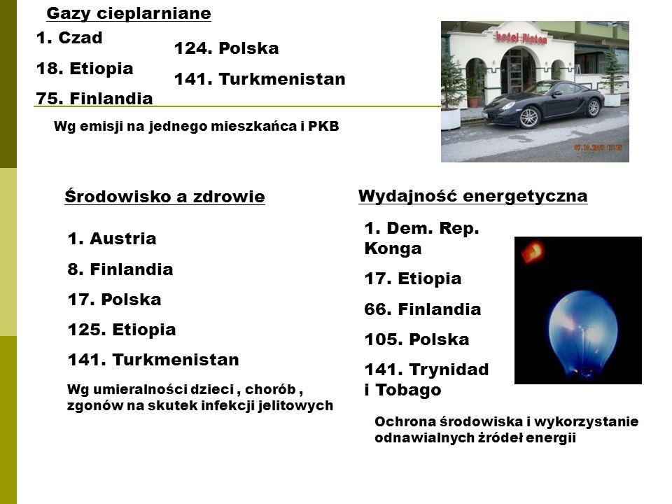 Gazy cieplarniane 1.Czad 18. Etiopia 75. Finlandia 124.