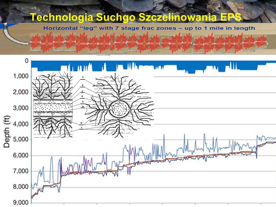 Technologia Suchgo Szczelinowania EPS