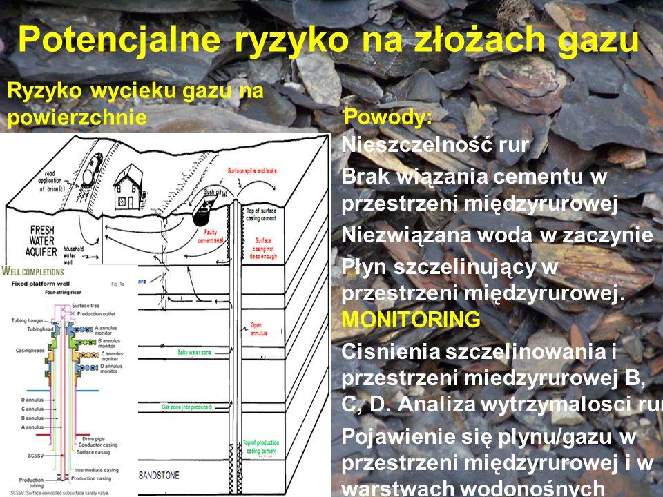 Potencjalne ryzyko na złożach gazu Ryzyko wycieku gazu na powierzchniePowody: Nieszczelność rur Brak wiązania cementu w przestrzeni międzyrurowej Niez