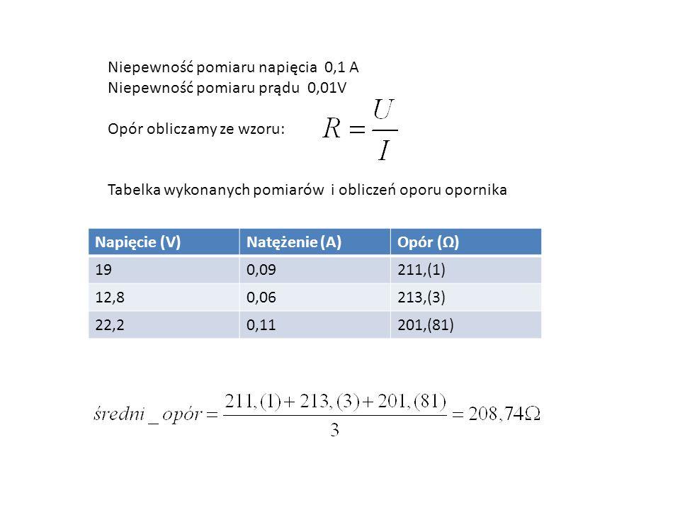 Napięcie (V)Natężenie (A)Opór () 190,09211,(1) 12,80,06213,(3) 22,20,11201,(81) Niepewność pomiaru napięcia 0,1 A Niepewność pomiaru prądu 0,01V Opór