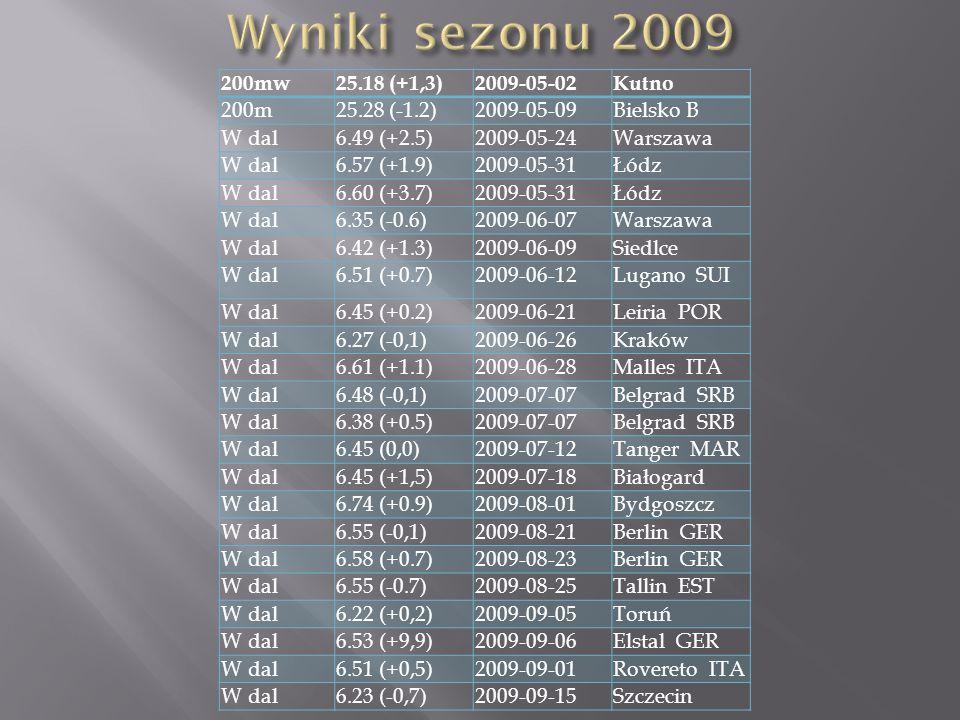 200mw25.18 (+1,3)2009-05-02Kutno 200m25.28 (-1.2)2009-05-09Bielsko B W dal6.49 (+2.5)2009-05-24Warszawa W dal6.57 (+1.9)2009-05-31Łódz W dal6.60 (+3.7)2009-05-31Łódz W dal6.35 (-0.6)2009-06-07Warszawa W dal6.42 (+1.3)2009-06-09Siedlce W dal6.51 (+0.7)2009-06-12Lugano SUI W dal6.45 (+0.2)2009-06-21Leiria POR W dal6.27 (-0,1)2009-06-26Kraków W dal6.61 (+1.1)2009-06-28Malles ITA W dal6.48 (-0,1)2009-07-07Belgrad SRB W dal6.38 (+0.5)2009-07-07Belgrad SRB W dal6.45 (0,0)2009-07-12Tanger MAR W dal6.45 (+1,5)2009-07-18Białogard W dal6.74 (+0.9)2009-08-01Bydgoszcz W dal6.55 (-0,1)2009-08-21Berlin GER W dal6.58 (+0.7)2009-08-23Berlin GER W dal6.55 (-0.7)2009-08-25Tallin EST W dal6.22 (+0,2)2009-09-05Toruń W dal6.53 (+9,9)2009-09-06Elstal GER W dal6.51 (+0,5)2009-09-01Rovereto ITA W dal6.23 (-0,7)2009-09-15Szczecin