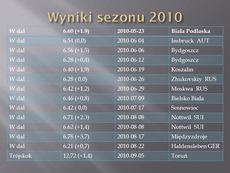 W dal6.60 (+1.9)2010-05-23Biala Podlaska W dal6.54 (0,0)2010-06-04Insbruck AUT W dal6.56 (+1.5)2010-06-06Bydgoszcz W dal6.28 (+0,4)2010-06-12Bydgoszcz W dal6.40 (+1,9)2010-06-19Koszalin W dal6.28 ( 0,0)2010-06-26Zhukovskiy RUS W dal6.42 (+1,2)2010-06-29Moskwa RUS W dal6.46 (+0,8)2010-07-09Bielsko Biała W dal6.42 ( 0,0)2010-07-17Sosnowiec W dal6.71 (+2.3)2010-08-08Nottwil SUI W dal6.62 (+1,4)2010-08-08Nottwil SUI W dal6.78 (+3,7)2010-08-17Międzyzdroje W dal6.21 (+0,7)2010-08-22Haldensleben GER Trójskok12.72 (+1,4)2010-09-05Toruń