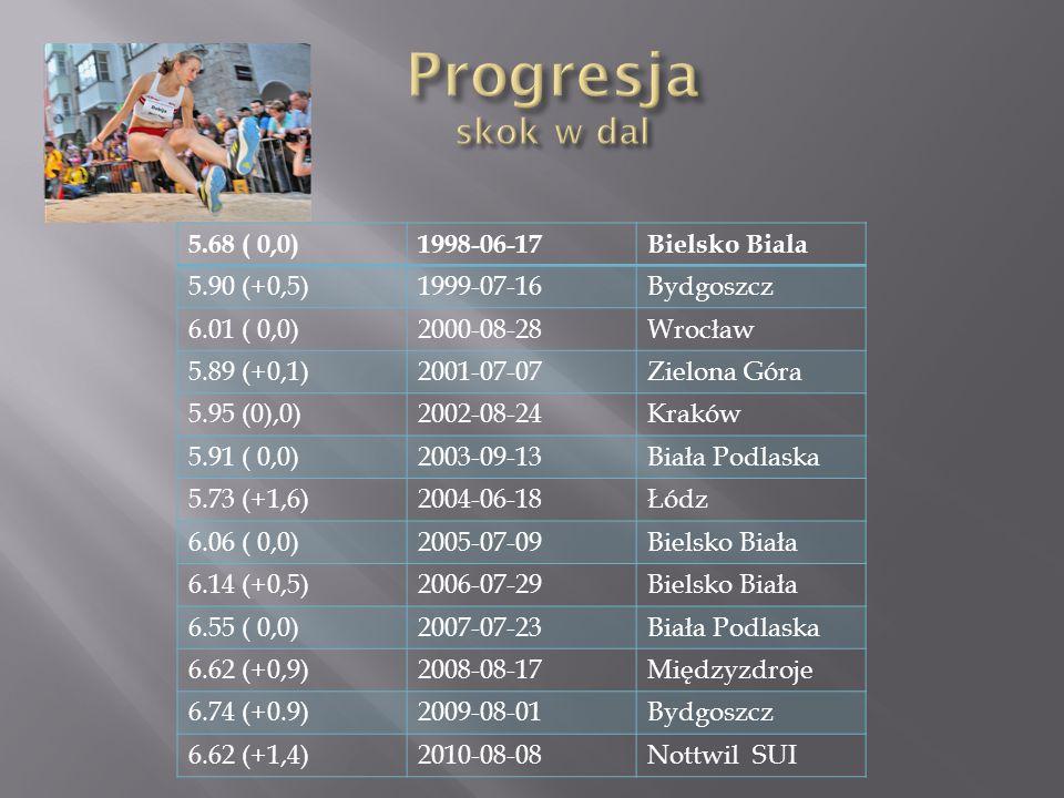 5.68 ( 0,0)1998-06-17Bielsko Biala 5.90 (+0,5)1999-07-16Bydgoszcz 6.01 ( 0,0)2000-08-28Wrocław 5.89 (+0,1)2001-07-07Zielona Góra 5.95 (0),0)2002-08-24Kraków 5.91 ( 0,0)2003-09-13Biała Podlaska 5.73 (+1,6)2004-06-18Łódz 6.06 ( 0,0)2005-07-09Bielsko Biała 6.14 (+0,5)2006-07-29Bielsko Biała 6.55 ( 0,0)2007-07-23Biała Podlaska 6.62 (+0,9)2008-08-17Międzyzdroje 6.74 (+0.9)2009-08-01Bydgoszcz 6.62 (+1,4)2010-08-08Nottwil SUI