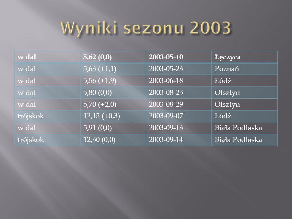 w dal5.62 (0,0)2003-05-10Łęczyca w dal5,63 (+1,1)2003-05-23Poznań w dal5,56 (+1,9)2003-06-18Łódż w dal5,80 (0,0)2003-08-23Olsztyn w dal5,70 (+2,0)2003