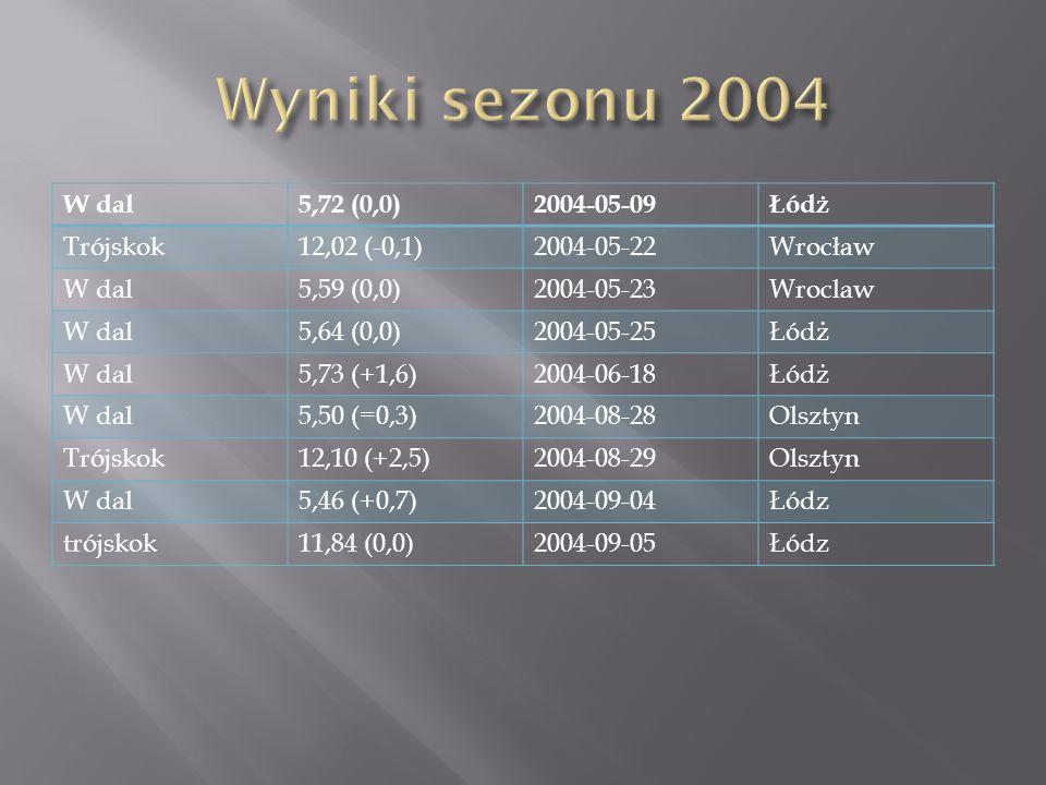 W dal5,72 (0,0)2004-05-09Łódż Trójskok12,02 (-0,1)2004-05-22Wrocław W dal5,59 (0,0)2004-05-23Wroclaw W dal5,64 (0,0)2004-05-25Łódż W dal5,73 (+1,6)2004-06-18Łódż W dal5,50 (=0,3)2004-08-28Olsztyn Trójskok12,10 (+2,5)2004-08-29Olsztyn W dal5,46 (+0,7)2004-09-04Łódz trójskok11,84 (0,0)2004-09-05Łódz