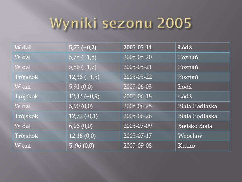 W dal5,75 (+0,2)2005-05-14Łódż W dal5,75 (+1,8)2005-05-20Poznań W dal5,86 (+1,7)2005-05-21Poznań Trójskok12,36 (+1,5)2005-05-22Poznań W dal5,91 (0,0)2005-06-03Łódż Trójskok12,43 (+0,9)2005-06-18Łódż W dal5,90 (0,0)2005-06-25Biala Podlaska Trójskok12,72 (-0,1)2005-06-26Biała Podlaska W dal6,06 (0,0)2005-07-09Bielsko Biała Trójskok12,16 (0,0)2005-07-17Wrocław W dal5, 96 (0,0)2005-09-08Kutno