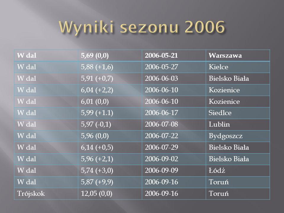 W dal5,69 (0,0)2006-05-21Warszawa W dal5,88 (+1,6)2006-05-27Kielce W dal5,91 (+0,7)2006-06-03Bielsko Biała W dal6,04 (+2,2)2006-06-10Kozienice W dal6,01 (0,0)2006-06-10Kozienice W dal5,99 (+1.1)2006-06-17Siedlce W dal5,97 (-0,1)2006-07-08Lublin W dal5,96 (0,0)2006-07-22Bydgoszcz W dal6,14 (+0,5)2006-07-29Bielsko Biała W dal5,96 (+2,1)2006-09-02Bielsko Biała W dal5,74 (+3,0)2006-09-09Łódż W dal5,87 (+9,9)2006-09-16Toruń Trójskok12,05 (0,0)2006-09-16Toruń