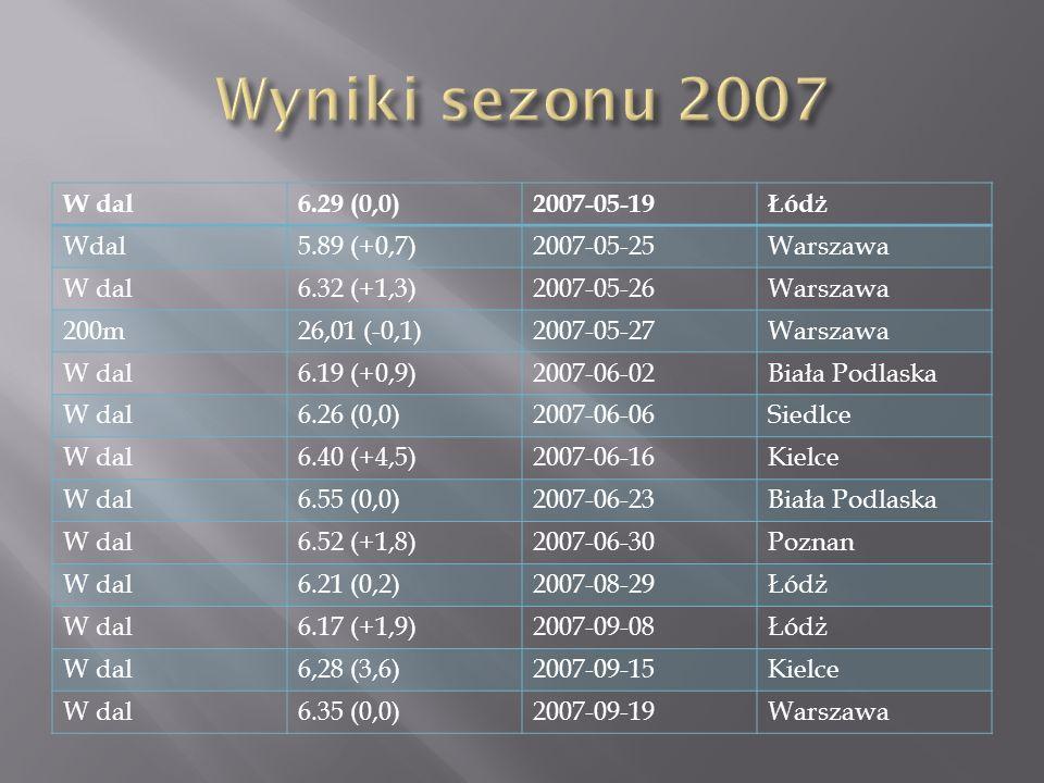 W dal6.29 (0,0)2007-05-19Łódż Wdal5.89 (+0,7)2007-05-25Warszawa W dal6.32 (+1,3)2007-05-26Warszawa 200m26,01 (-0,1)2007-05-27Warszawa W dal6.19 (+0,9)2007-06-02Biała Podlaska W dal6.26 (0,0)2007-06-06Siedlce W dal6.40 (+4,5)2007-06-16Kielce W dal6.55 (0,0)2007-06-23Biała Podlaska W dal6.52 (+1,8)2007-06-30Poznan W dal6.21 (0,2)2007-08-29Łódż W dal6.17 (+1,9)2007-09-08Łódż W dal6,28 (3,6)2007-09-15Kielce W dal6.35 (0,0)2007-09-19Warszawa