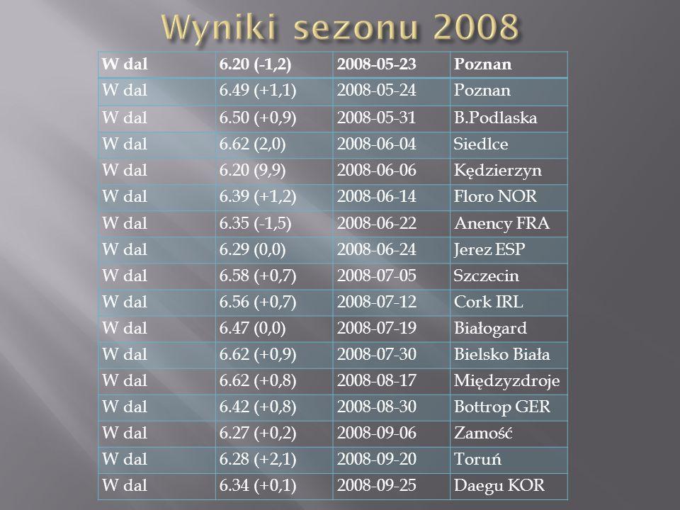 W dal6.20 (-1,2)2008-05-23Poznan W dal6.49 (+1,1)2008-05-24Poznan W dal6.50 (+0,9)2008-05-31B.Podlaska W dal6.62 (2,0)2008-06-04Siedlce W dal6.20 (9,9)2008-06-06Kędzierzyn W dal6.39 (+1,2)2008-06-14Floro NOR W dal6.35 (-1,5)2008-06-22Anency FRA W dal6.29 (0,0)2008-06-24Jerez ESP W dal6.58 (+0,7)2008-07-05Szczecin W dal6.56 (+0,7)2008-07-12Cork IRL W dal6.47 (0,0)2008-07-19Białogard W dal6.62 (+0,9)2008-07-30Bielsko Biała W dal6.62 (+0,8)2008-08-17Międzyzdroje W dal6.42 (+0,8)2008-08-30Bottrop GER W dal6.27 (+0,2)2008-09-06Zamość W dal6.28 (+2,1)2008-09-20Toruń W dal6.34 (+0,1)2008-09-25Daegu KOR