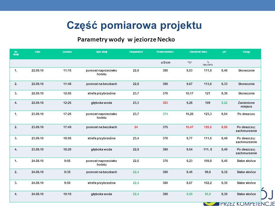 Część pomiarowa projektu Parametry wody w jeziorze Necko Nr stacji DataGodzinaOpis stacjiTemperaturaPrzewodnictwoZawartość tlenupHUwagi uS/cm mg/l % n