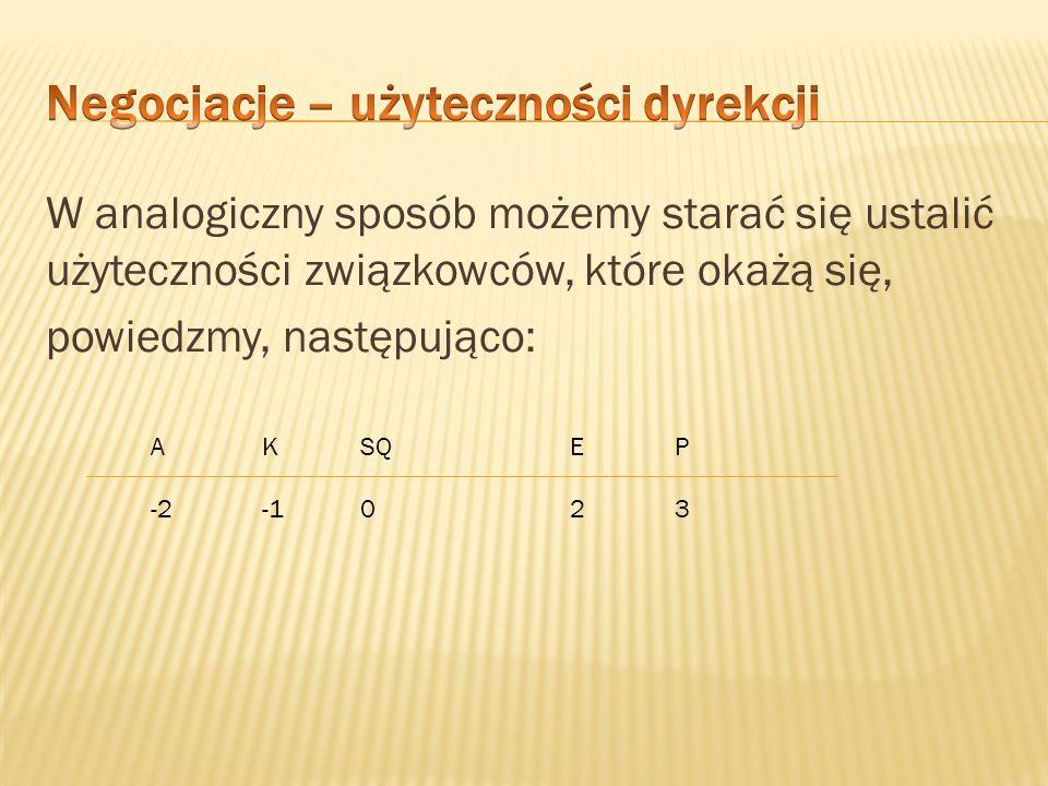 Dostaliśmy pewne informacje, które możemy umownie zilustrować liczbami P=-3, E=-2, SQ=0, A=K=4.