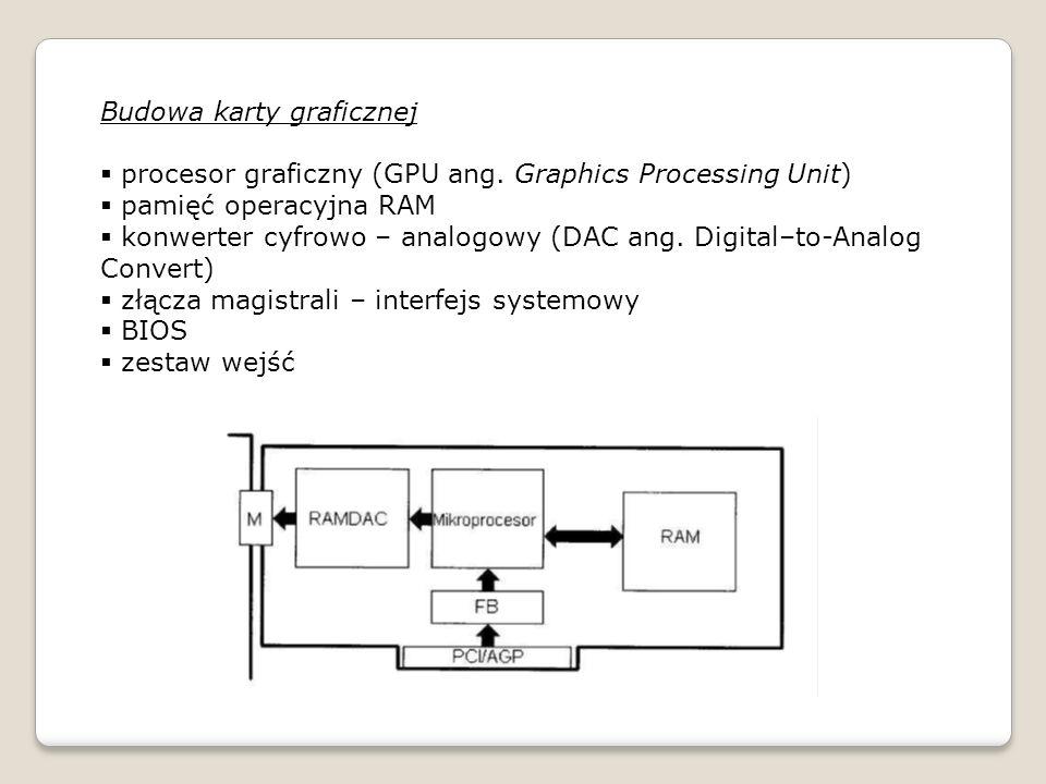Budowa karty graficznej procesor graficzny (GPU ang. Graphics Processing Unit) pamięć operacyjna RAM konwerter cyfrowo – analogowy (DAC ang. Digital–t