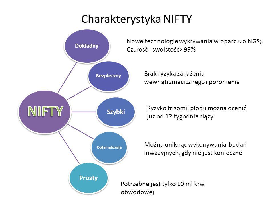 Charakterystyka NIFTY Dokładny Bezpieczny Szybki Optymalizacja Prosty Nowe technologie wykrywania w oparciu o NGS; Czułość i swoistość> 99% Brak ryzyk