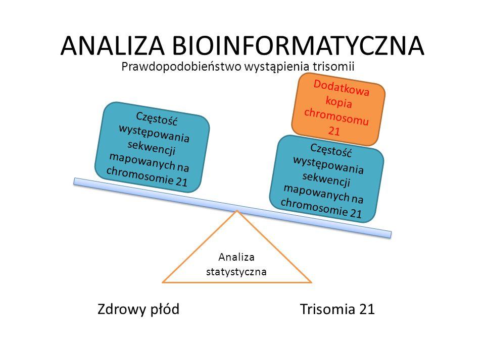 ANALIZA BIOINFORMATYCZNA Zdrowy płód Trisomia 21 Analiza statystyczna Częstość występowania sekwencji mapowanych na chromosomie 21 Dodatkowa kopia chr