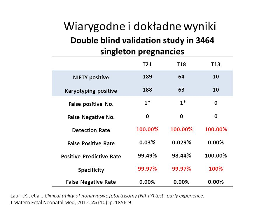 Wiarygodne i dokładne wyniki Double blind validation study in 3464 singleton pregnancies T21T18T13 NIFTY positive 1896410 Karyotyping positive 1886310 False positive No.