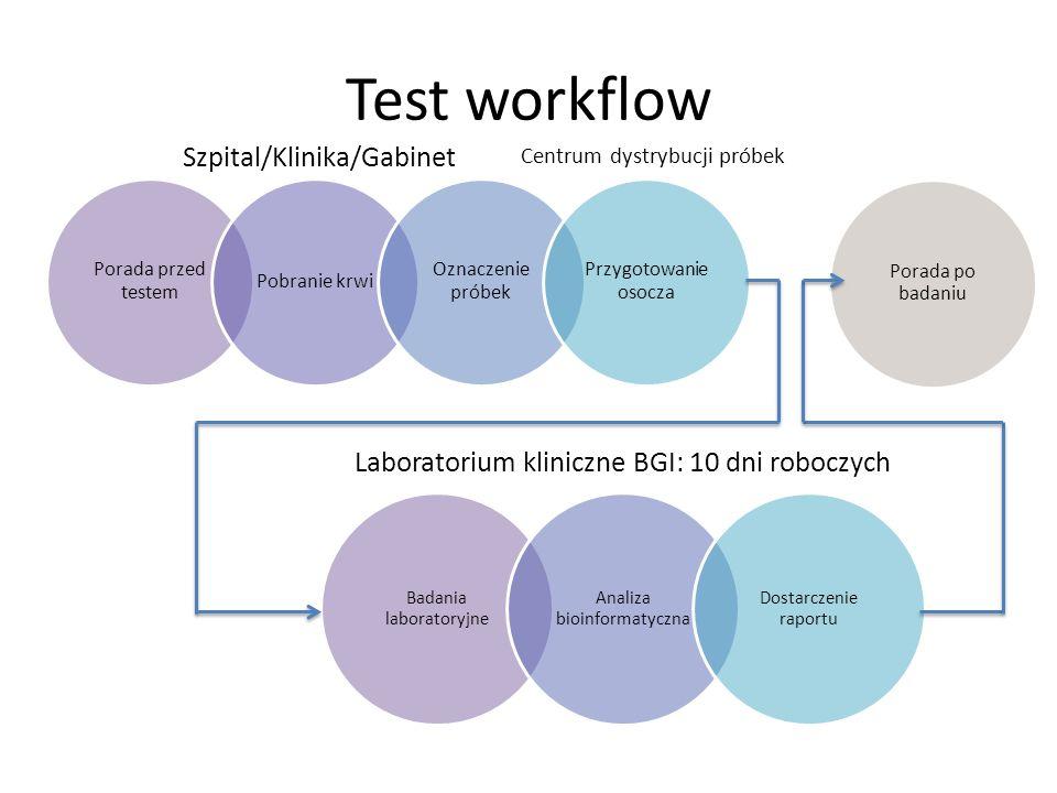 Test workflow Porada przed testem Pobranie krwi Oznaczenie próbek Przygotowanie osocza Badania laboratoryjne Analiza bioinformatyczna Dostarczenie rap