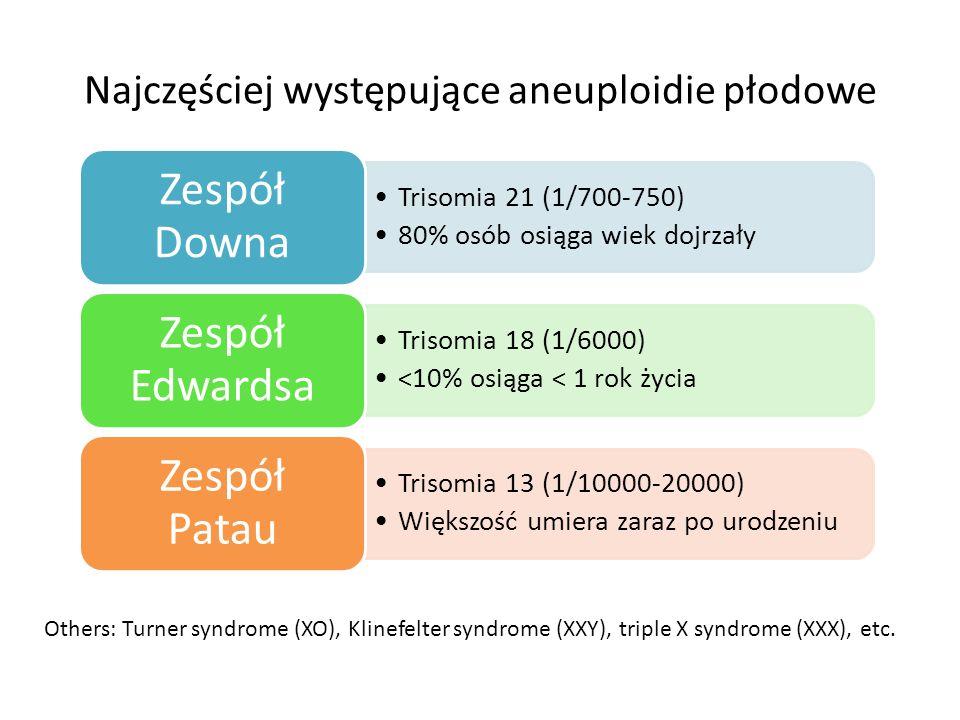 Najczęściej występujące aneuploidie płodowe Trisomia 21 (1/700-750) 80% osób osiąga wiek dojrzały Zespół Downa Trisomia 18 (1/6000) <10% osiąga < 1 ro