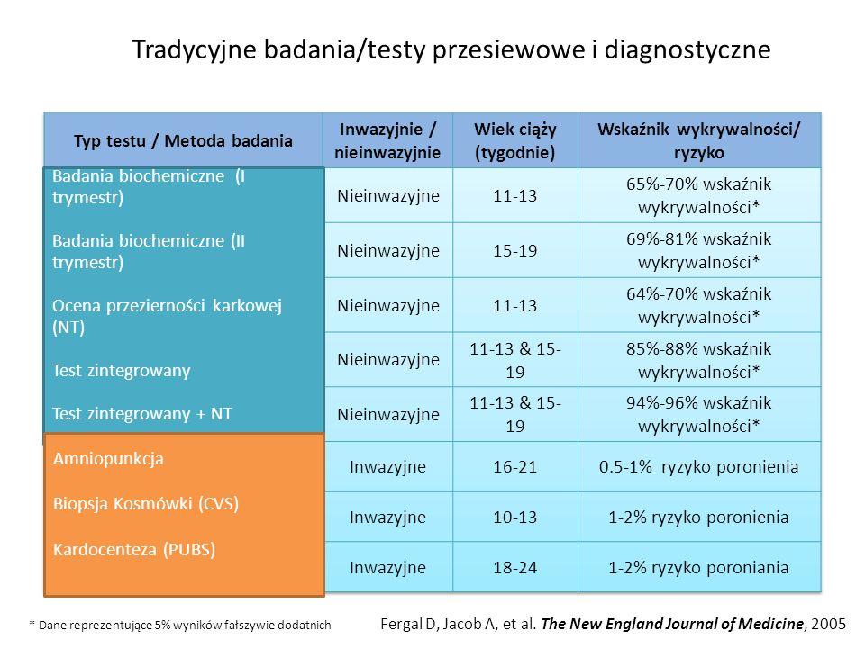 Tradycyjne badania/testy przesiewowe i diagnostyczne * Dane reprezentujące 5% wyników fałszywie dodatnich Fergal D, Jacob A, et al. The New England Jo