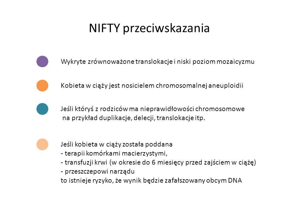 NIFTY przeciwskazania Wykryte zrównoważone translokacje i niski poziom mozaicyzmu Kobieta w ciąży jest nosicielem chromosomalnej aneuploidii Jeśli któ