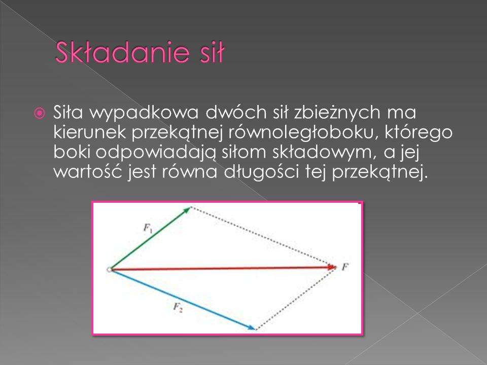 Siła wypadkowa dwóch sił zbieżnych ma kierunek przekątnej równoległoboku, którego boki odpowiadają siłom składowym, a jej wartość jest równa długości
