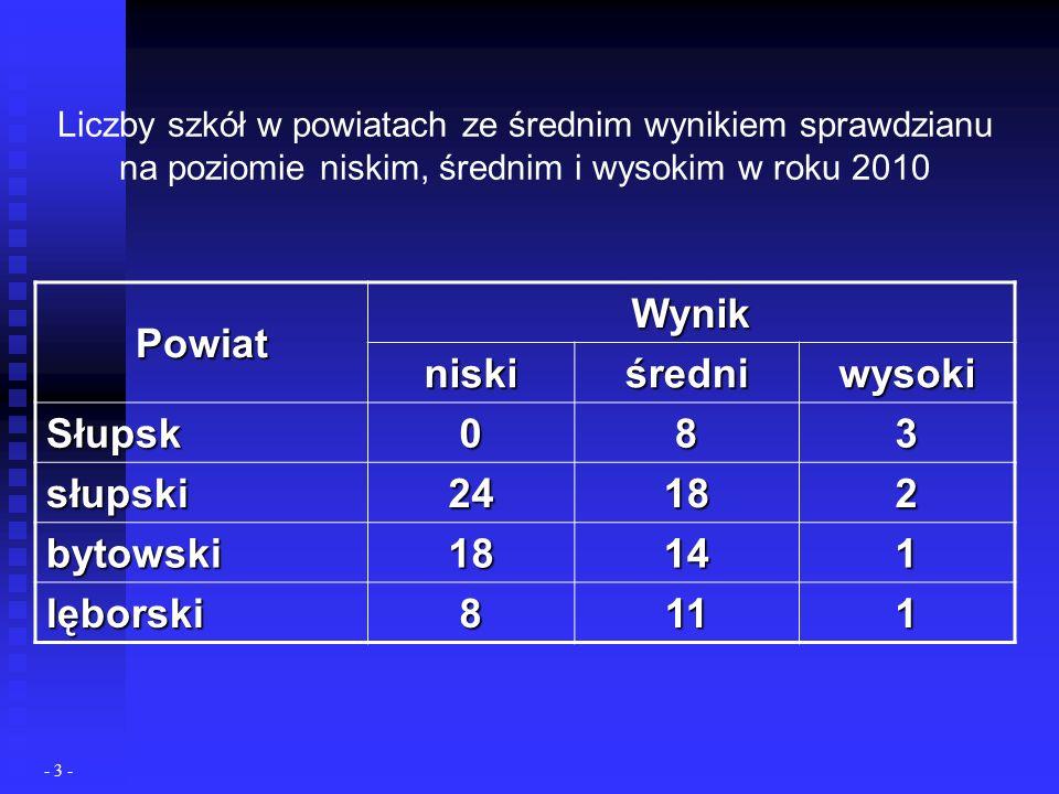 Liczby szkół w powiatach ze średnim wynikiem sprawdzianu na poziomie niskim, średnim i wysokim w roku 2010 Powiat Wynik niskiśredniwysoki Słupsk 083 słupski 24182 bytowski 18141 lęborski 8111 - 3 -
