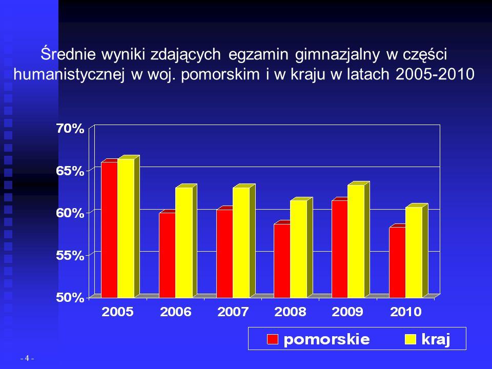 Średnie wyniki zdających egzamin gimnazjalny w części humanistycznej w woj.