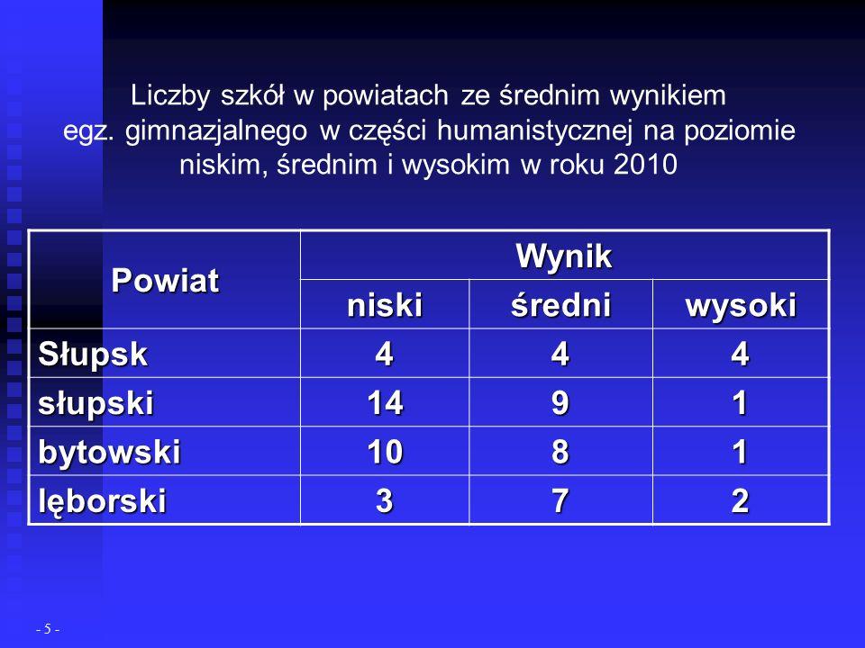 Średnie wyniki zdających egz.gimnazjalny w części matem.- przyrodniczej w woj.