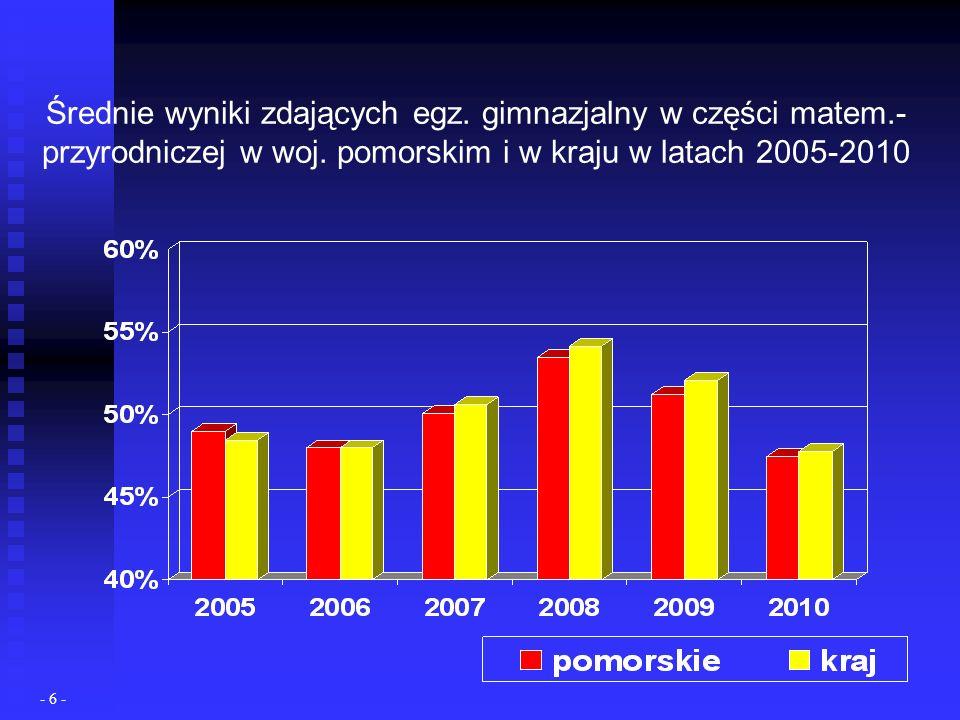 Średnie wyniki zdających egz. gimnazjalny w części matem.- przyrodniczej w woj.