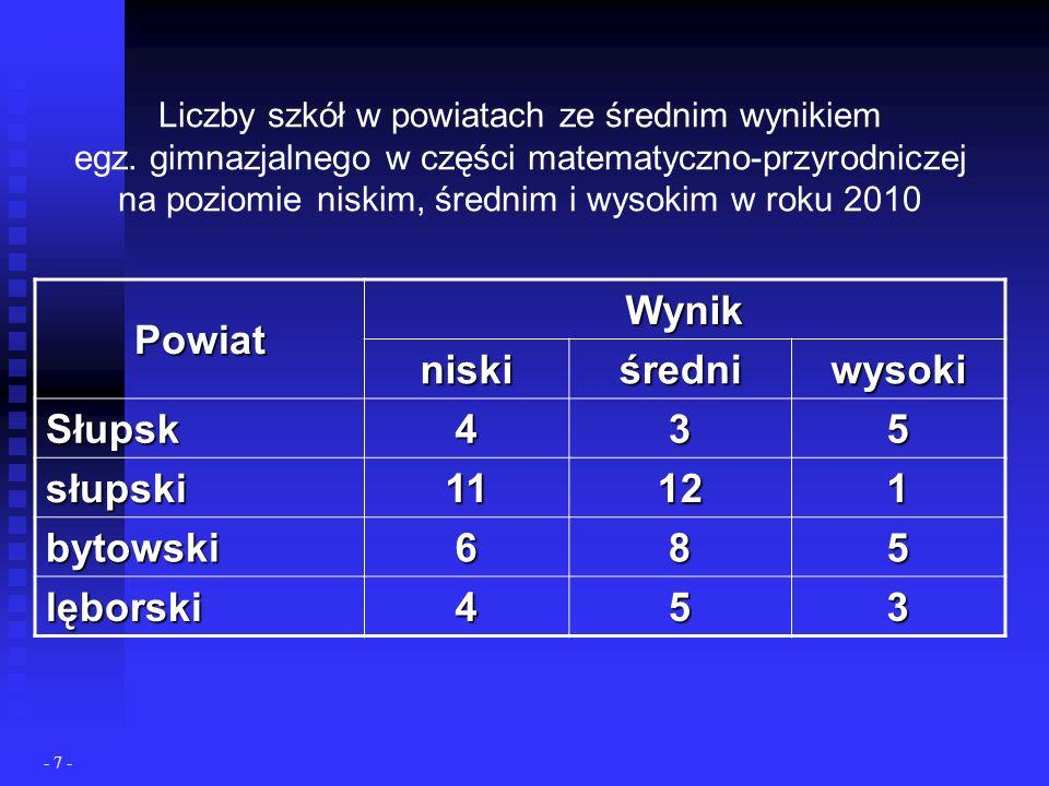 Liczby szkół w powiatach ze średnim wynikiem egz.