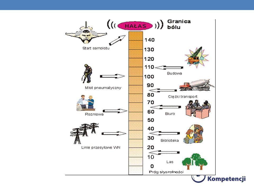 SKUTKI ODDZIAŁYWANIA HAŁASU I WIBRACJI NA CZŁOWIEKA I ŚRODOWISKO NATURALNE Społeczne i zdrowotne skutki oddziaływania hałasu i wibracji wyrażają się : a) szkodliwym działaniem tych zanieczyszczeń na zdrowie ludności b) obniżeniem sprawności i chęci działania oraz wydajności pracy c) negatywnym wpływem na możliwość komunikowania się d) utrudnianiem odbioru sygnałów optycznych e) obniżeniem sprawności nauczania f) powodowaniem lokalnych napięć i kłótni między ludźmi g) zwiększeniem negatywnych uwarunkowań w pracy i komunikacji, powodujących wypadki h) rosnącymi liczbami zachorowań na głuchotę zawodową i chorobę wibracy