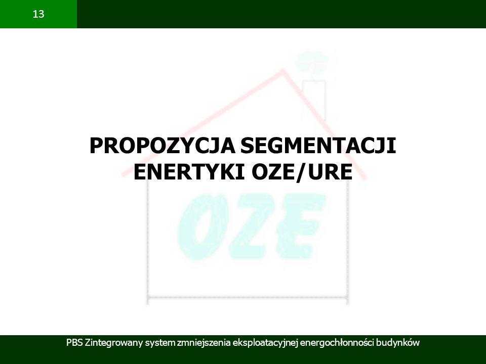PBS Zintegrowany system zmniejszenia eksploatacyjnej energochłonności budynków 13 PROPOZYCJA SEGMENTACJI ENERTYKI OZE/URE