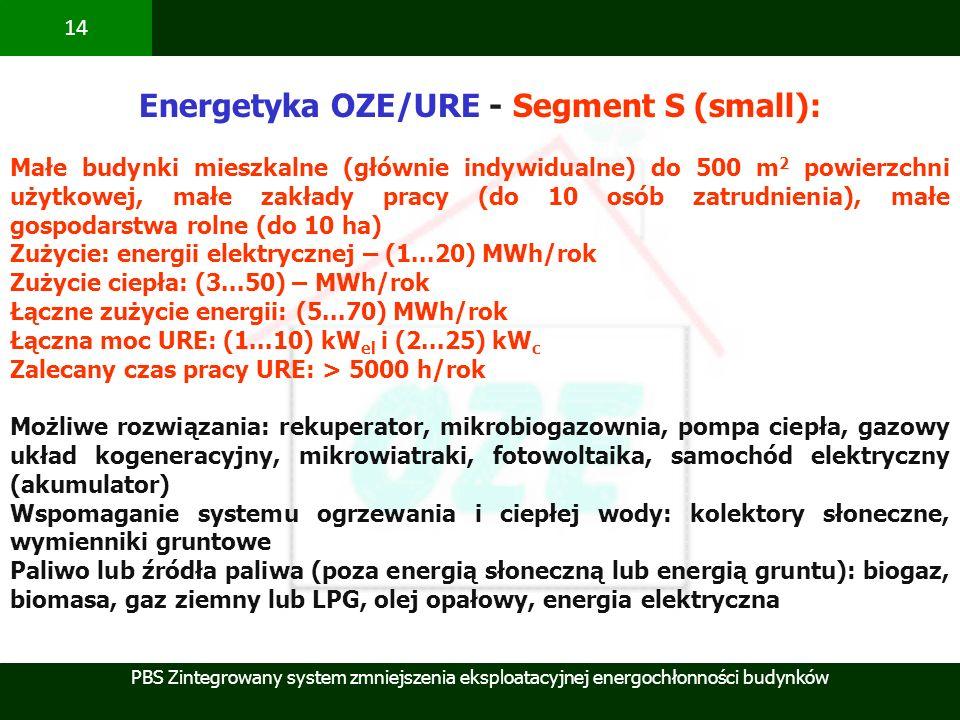 PBS Zintegrowany system zmniejszenia eksploatacyjnej energochłonności budynków 14 Energetyka OZE/URE - Segment S (small): Małe budynki mieszkalne (głó