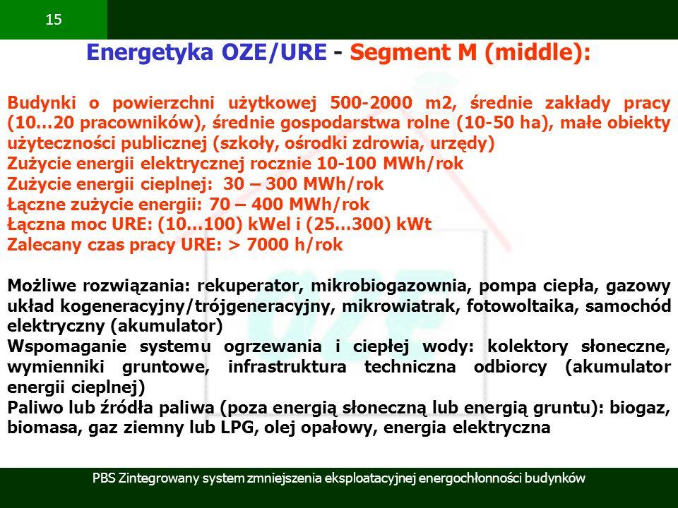 PBS Zintegrowany system zmniejszenia eksploatacyjnej energochłonności budynków 15 Energetyka OZE/URE - Segment M (middle): Budynki o powierzchni użytk