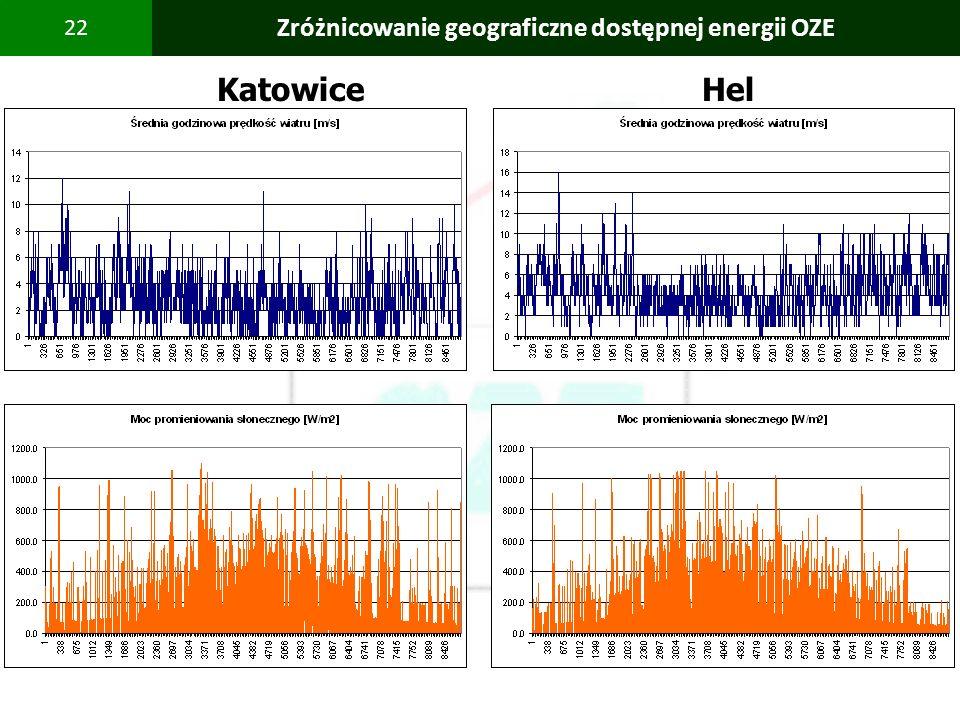 PBS Zintegrowany system zmniejszenia eksploatacyjnej energochłonności budynków 22 Zróżnicowanie geograficzne dostępnej energii OZE Katowice Hel
