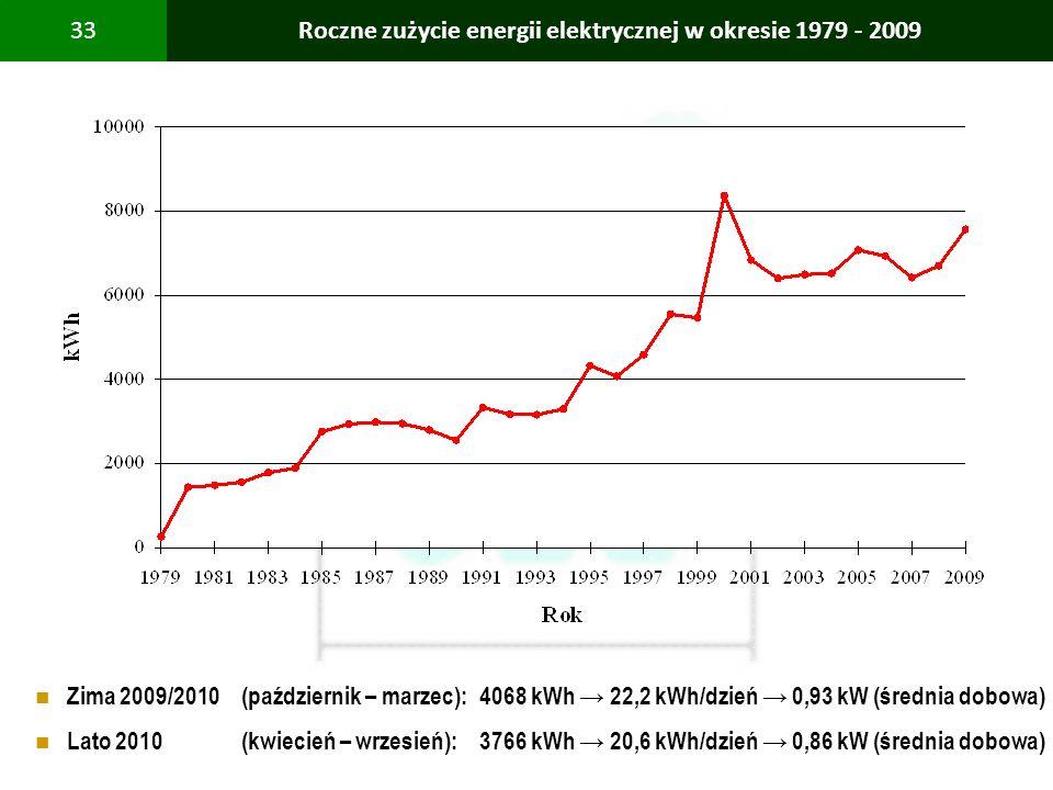 PBS Zintegrowany system zmniejszenia eksploatacyjnej energochłonności budynków 33Roczne zużycie energii elektrycznej w okresie 1979 - 2009 Zima 2009/2