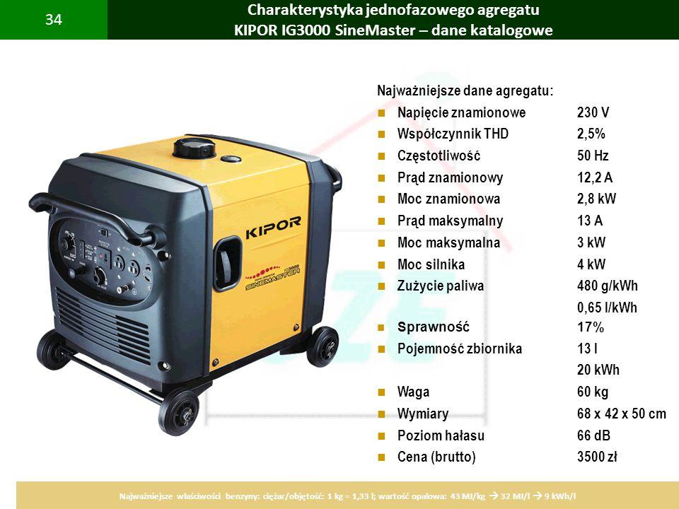 PBS Zintegrowany system zmniejszenia eksploatacyjnej energochłonności budynków 34 Charakterystyka jednofazowego agregatu KIPOR IG3000 SineMaster – dan