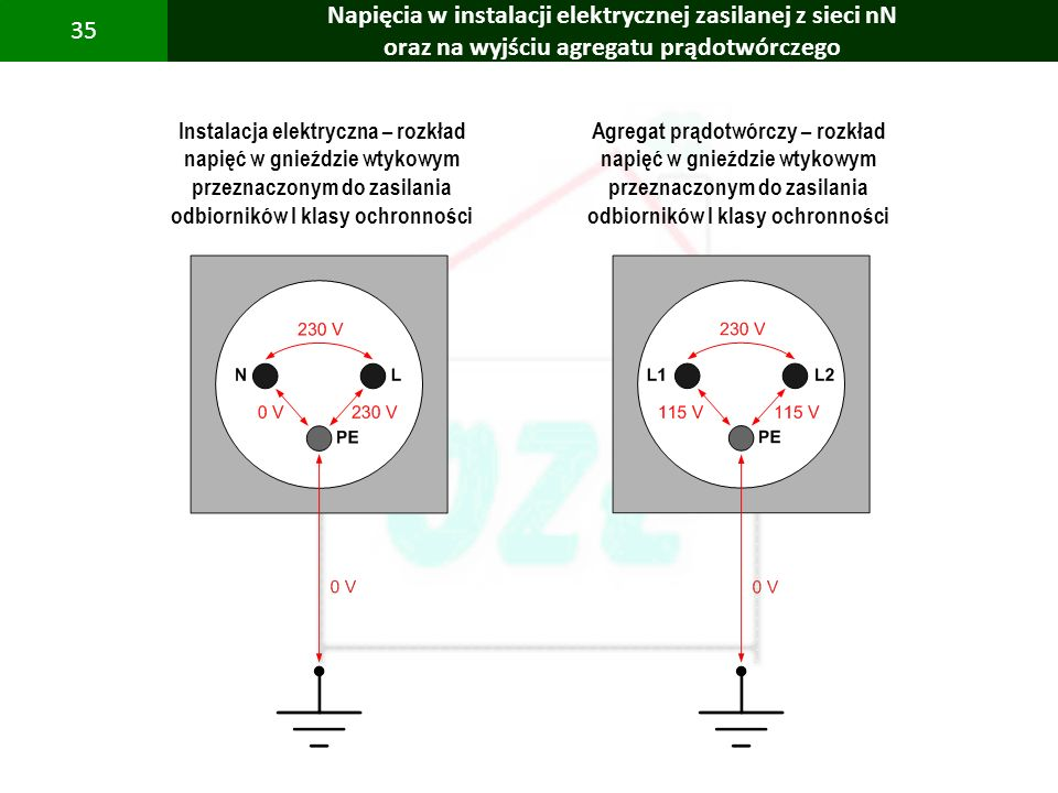 PBS Zintegrowany system zmniejszenia eksploatacyjnej energochłonności budynków 35 Napięcia w instalacji elektrycznej zasilanej z sieci nN oraz na wyjś