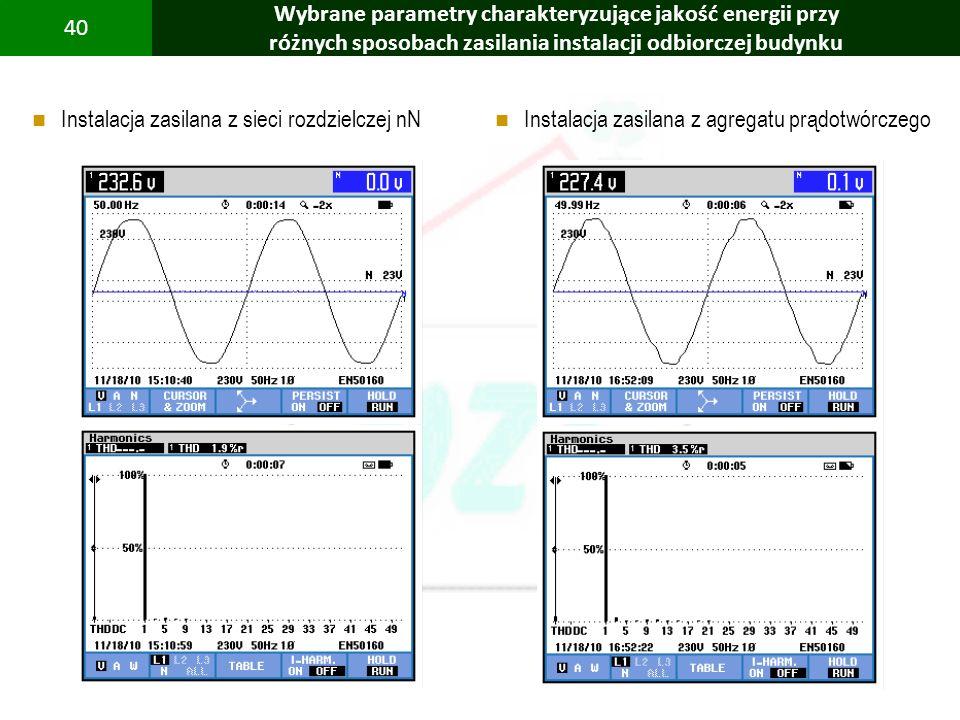 PBS Zintegrowany system zmniejszenia eksploatacyjnej energochłonności budynków 40 Wybrane parametry charakteryzujące jakość energii przy różnych sposo
