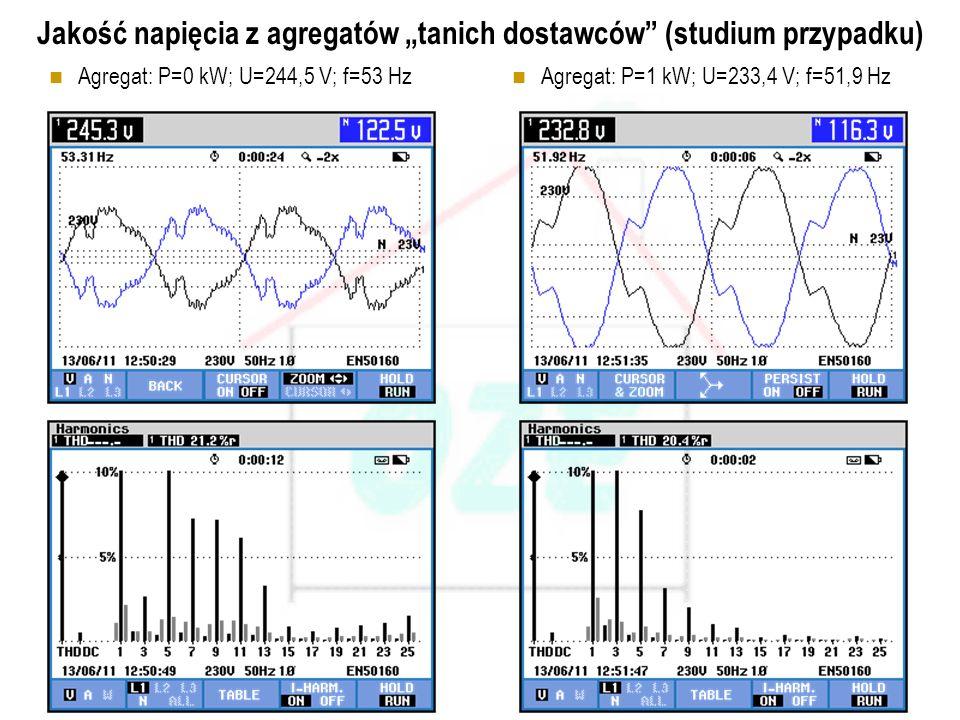PBS Zintegrowany system zmniejszenia eksploatacyjnej energochłonności budynków 41 Wybrane parametry charakteryzujące jakość energii przy różnych sposo