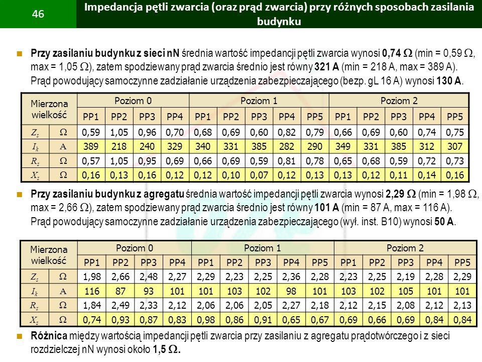 PBS Zintegrowany system zmniejszenia eksploatacyjnej energochłonności budynków 46 Impedancja pętli zwarcia (oraz prąd zwarcia) przy różnych sposobach