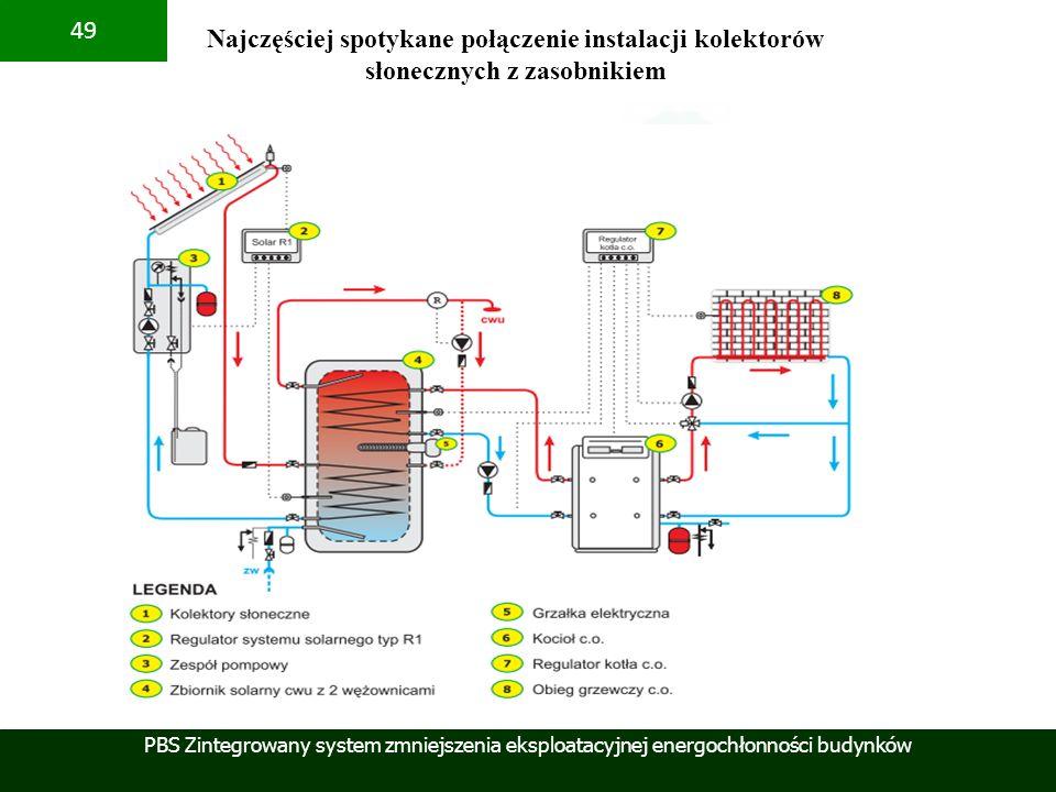 PBS Zintegrowany system zmniejszenia eksploatacyjnej energochłonności budynków 49 Najczęściej spotykane połączenie instalacji kolektorów słonecznych z
