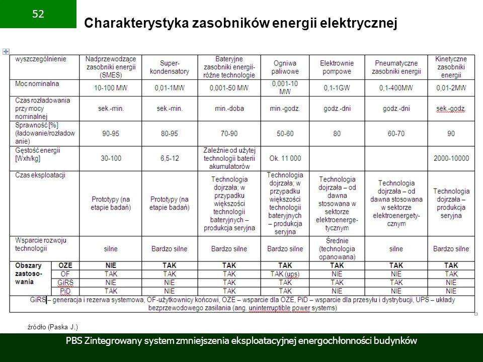 PBS Zintegrowany system zmniejszenia eksploatacyjnej energochłonności budynków 52 Charakterystyka zasobników energii elektrycznej źródło (Paska J.)