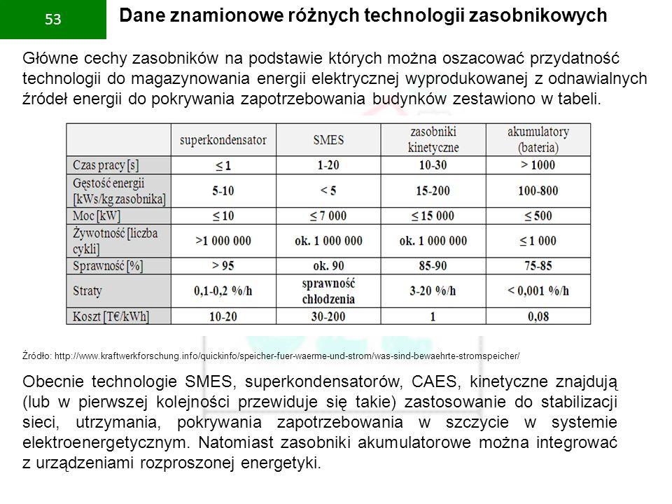 PBS Zintegrowany system zmniejszenia eksploatacyjnej energochłonności budynków 53 Dane znamionowe różnych technologii zasobnikowych Obecnie technologi