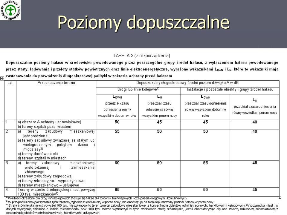 Program ochrony środowiska przed hałasem dla m.st.Warszawy 3 Poziomy dopuszczalne