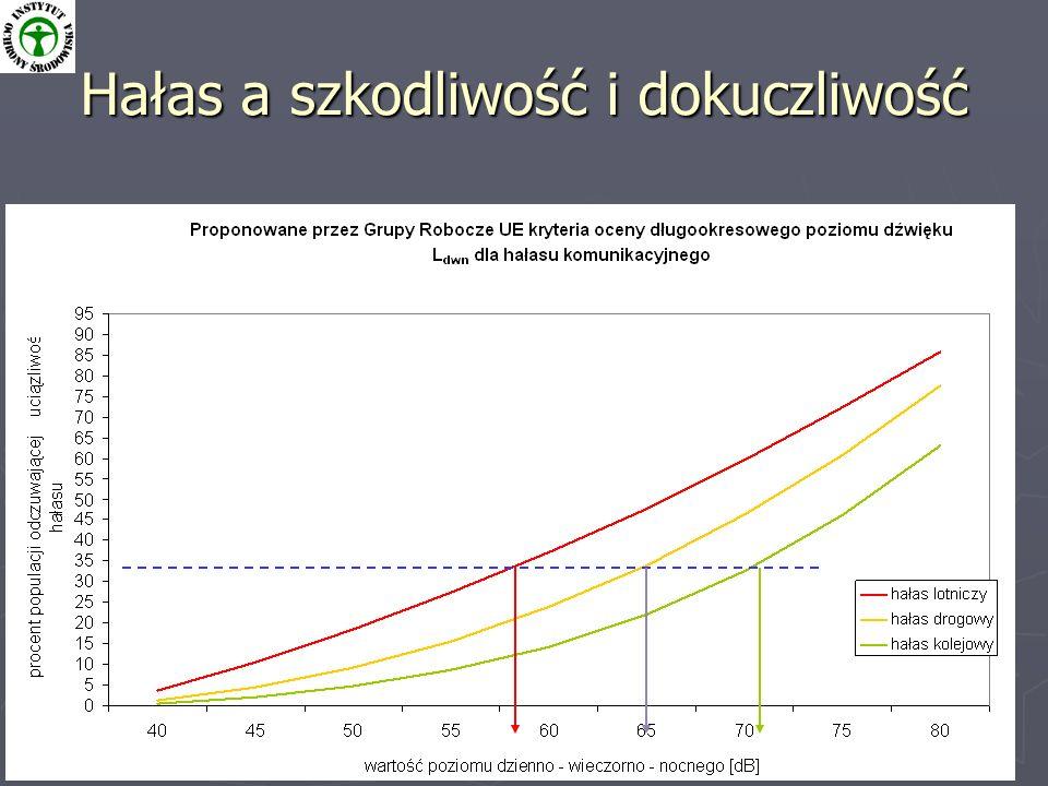 Program ochrony środowiska przed hałasem dla m.st.Warszawy 5 Hałas a szkodliwość i dokuczliwość