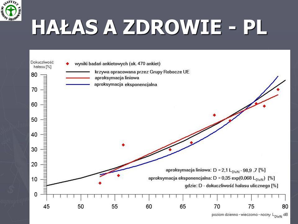 Program ochrony środowiska przed hałasem dla m.st.Warszawy 6 HAŁAS A ZDROWIE - PL