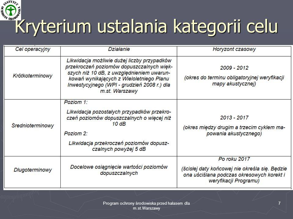 Program ochrony środowiska przed hałasem dla m.st.Warszawy 7 Kryterium ustalania kategorii celu Podstawowe założenia: Przyjmuje się, że poziomy dźwięk