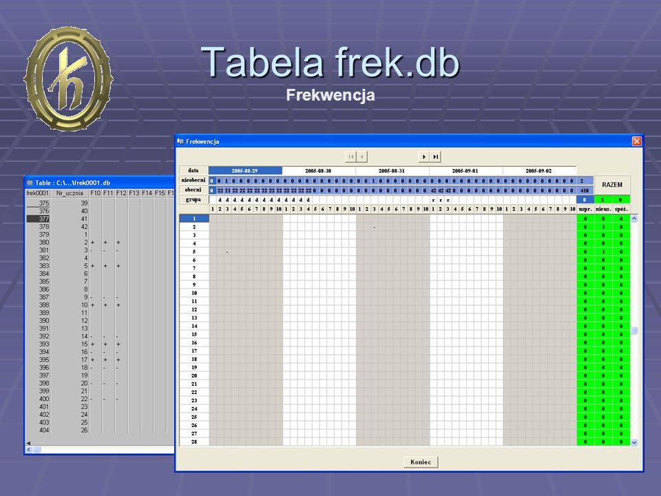 Tabela ocen.db Oceny Przenoszenie danych