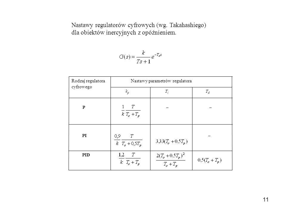 11 Nastawy regulatorów cyfrowych (wg. Takahashiego) dla obiektów inercyjnych z opóźnieniem. PID – PI – – P T d T i k p Nastawy parametrów regulatora R